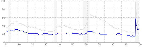 North Dakota monthly unemployment rate chart from 1990 to February 2021